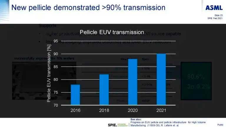 ASML-Transmision