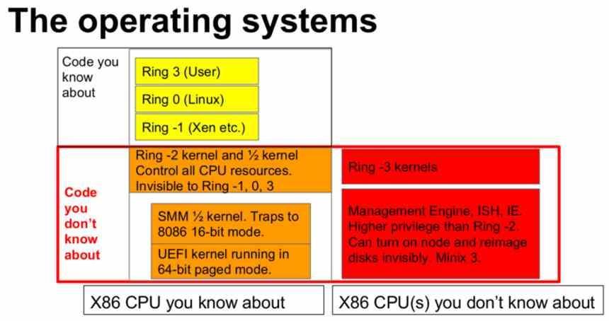 Intel MINIX