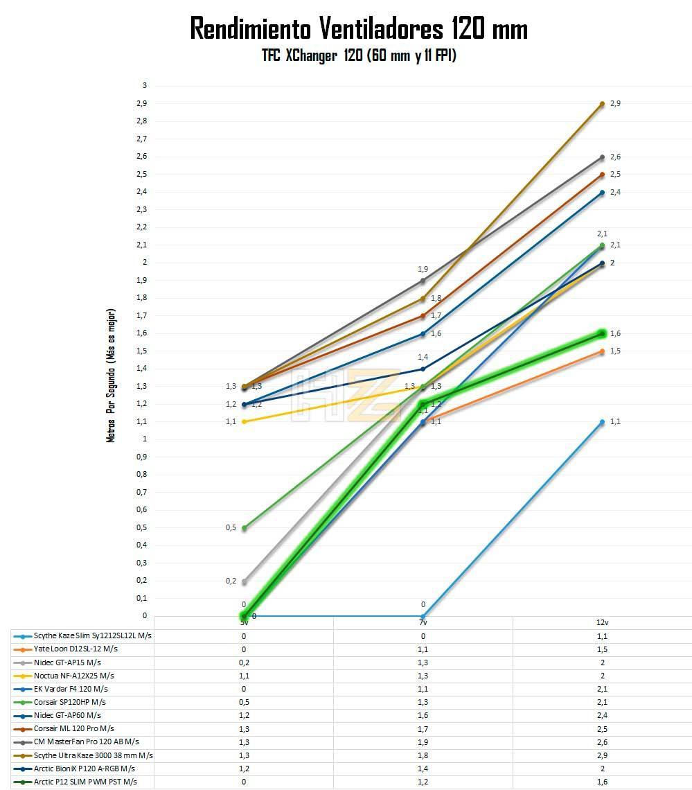 Arctic-P12-SLIM-PWM-PST-rendimiento-ventiladores-con-radiador-gráfica