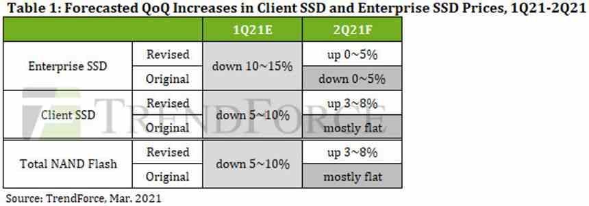 Subida precio SSD Q2 2021