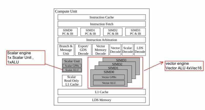 Compute Unit
