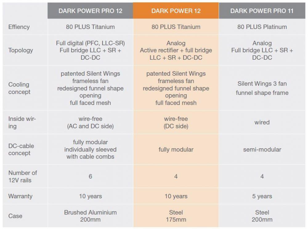 Diferencias Dark Power