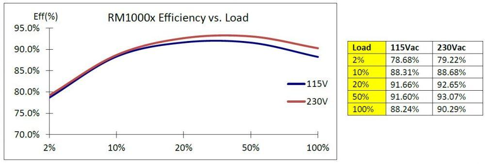 Eficiencia RM1000x