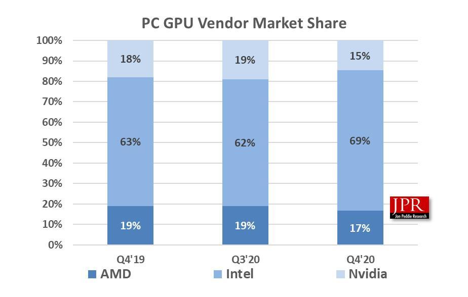 Envíos GPU