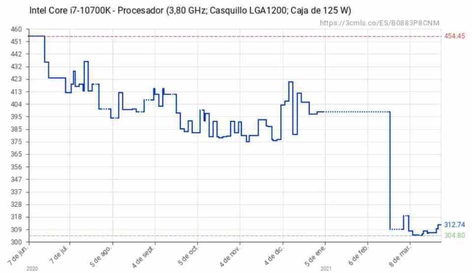 Evolución precio Intel Gen 10 10700K