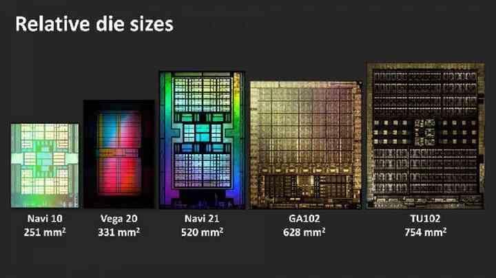 Tamaño GPUs