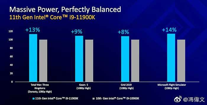 Intel-Rocket-Lake-S-i9-11900K-vs-i9-10900K