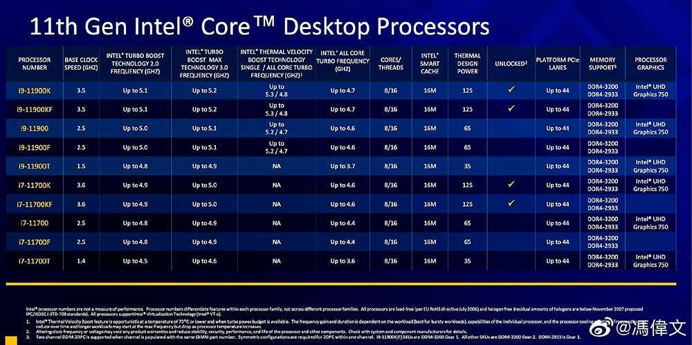 Intel-Rocket-Lake-S-specs-CPUs-8-cores