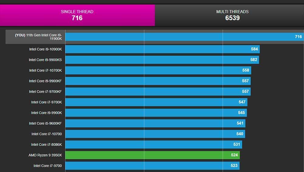Intel-i9-11900K-single-core-CPU-Z