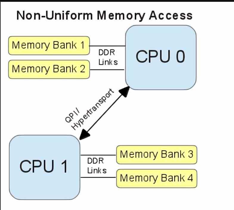Organización memoria NUMA
