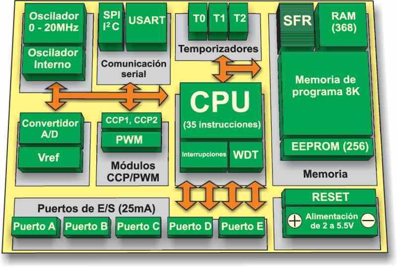 microcontroladores PIC16F