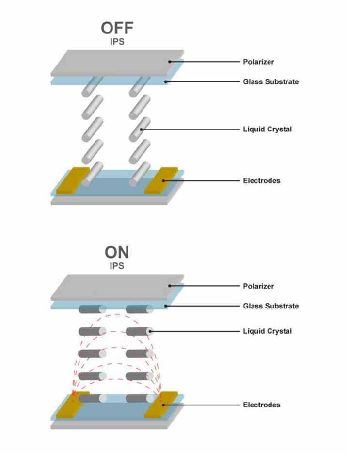Paneles LCD IPS
