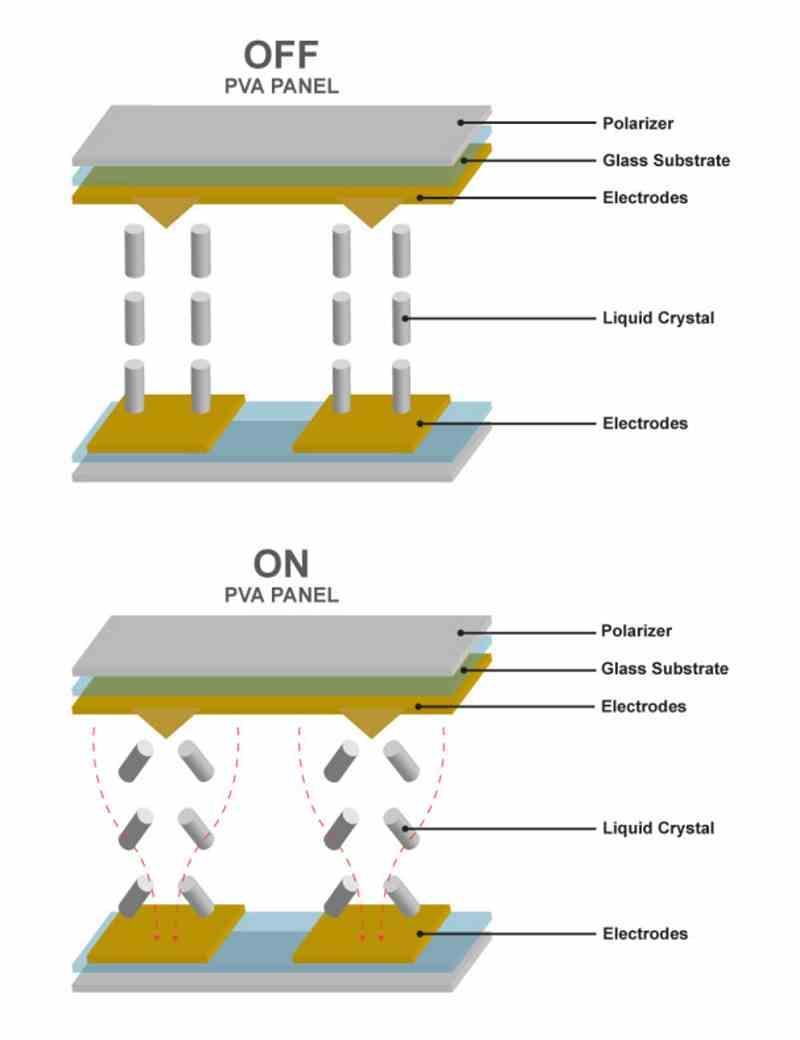 Paneles LCD VA