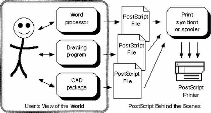PostScript Comunicación Impresora PC