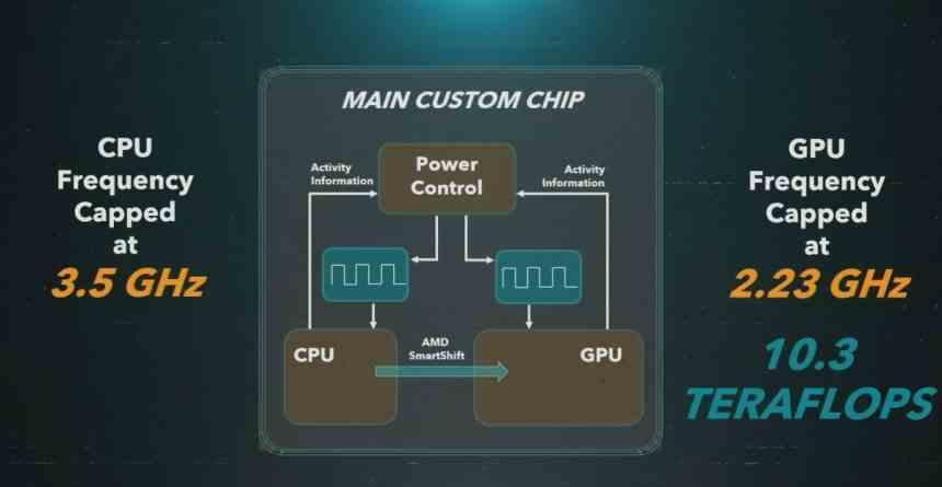 Velocidad CPU GPU PS5