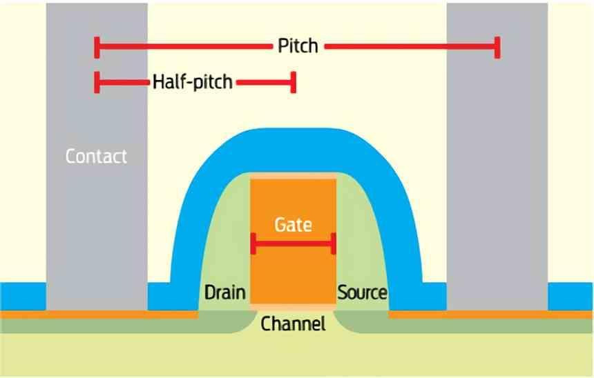 Puerta Half-Pitch Nanometros