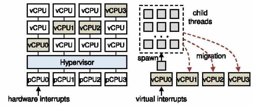 interrupción IRQ Virtual