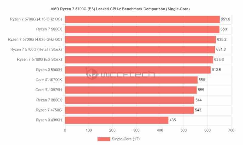 AMD Ryzen 5000G CPU-Z ST