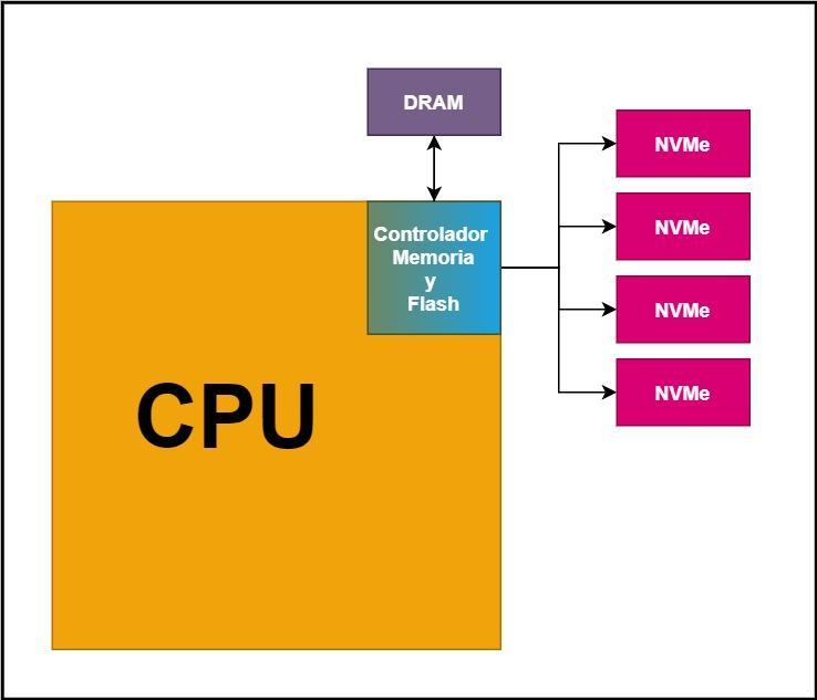 SSD DRAM-Less Acceso Futuro