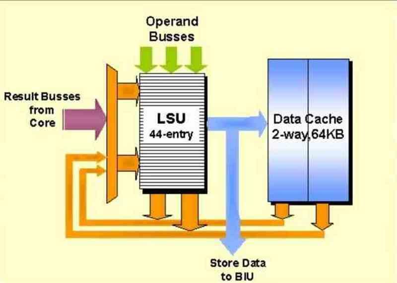 LSU Data Cache