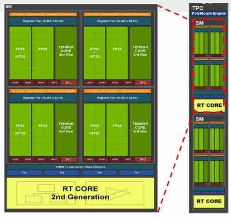 Anatomía GPU Organización