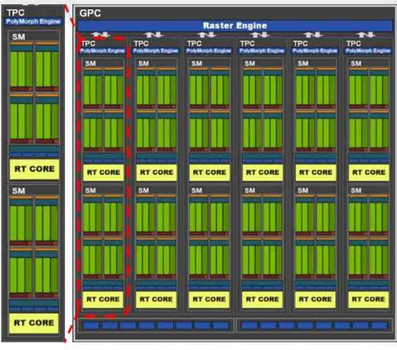 Anatomía GPU