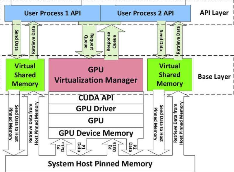 Virtualización GPU