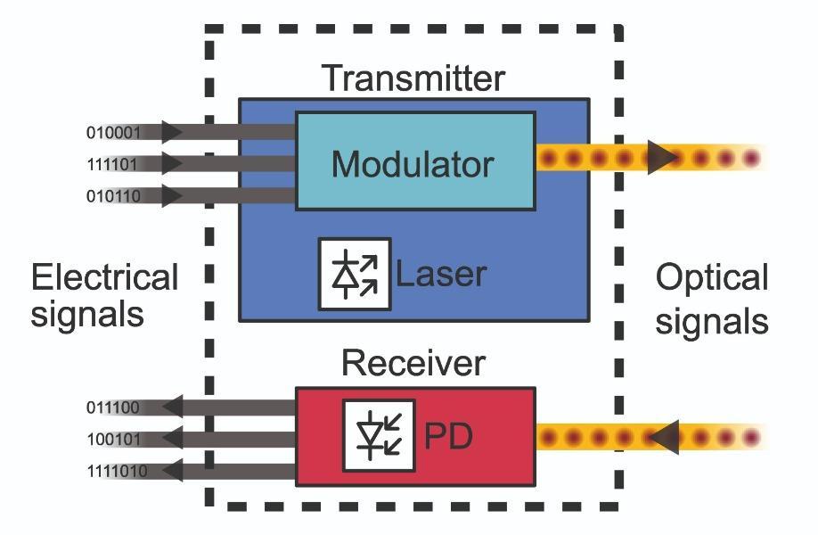 Transceptor fotónica