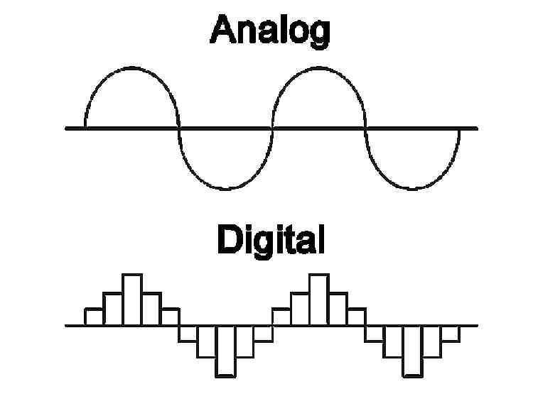 señal analógica numérique