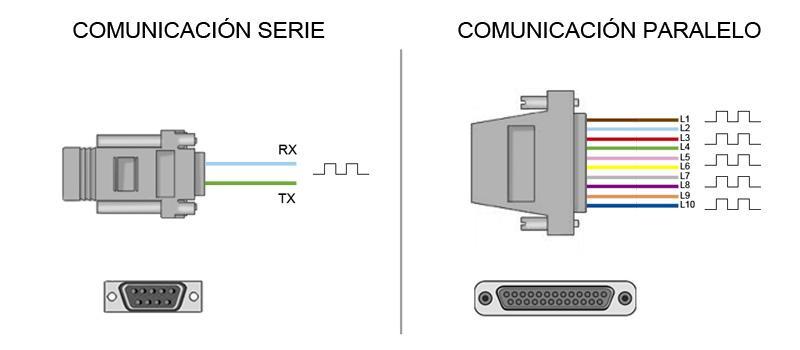 puertos expansion série paralelo