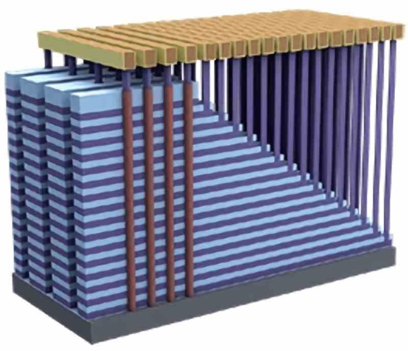 3D NAND organization