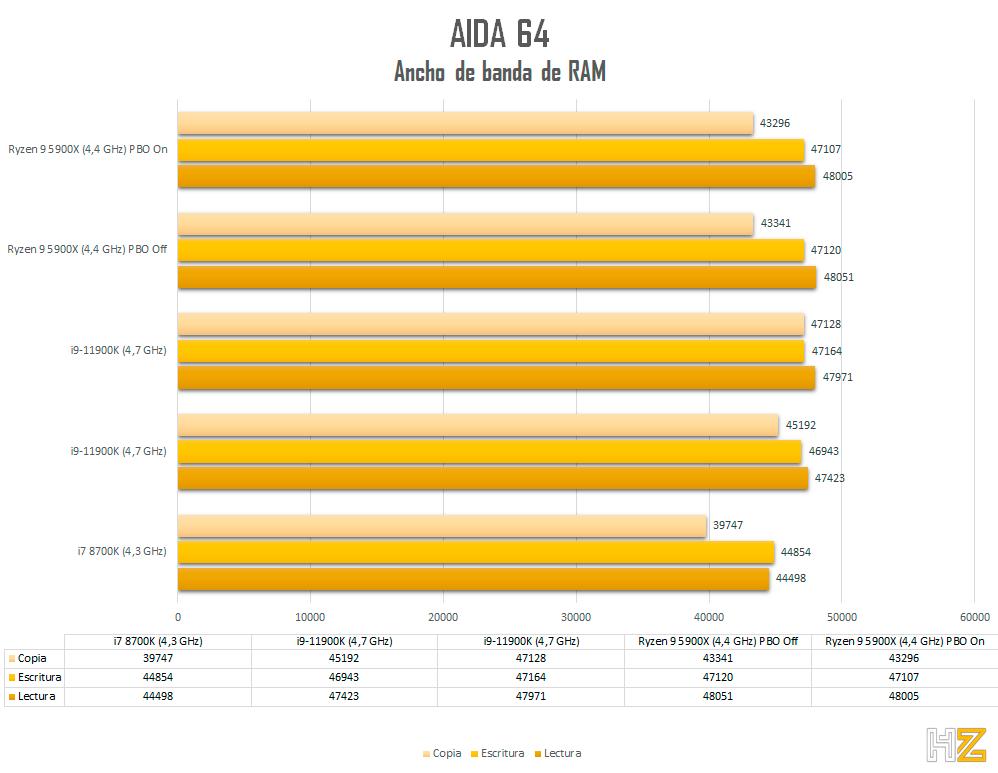 5900X-Aida-64-Memoria