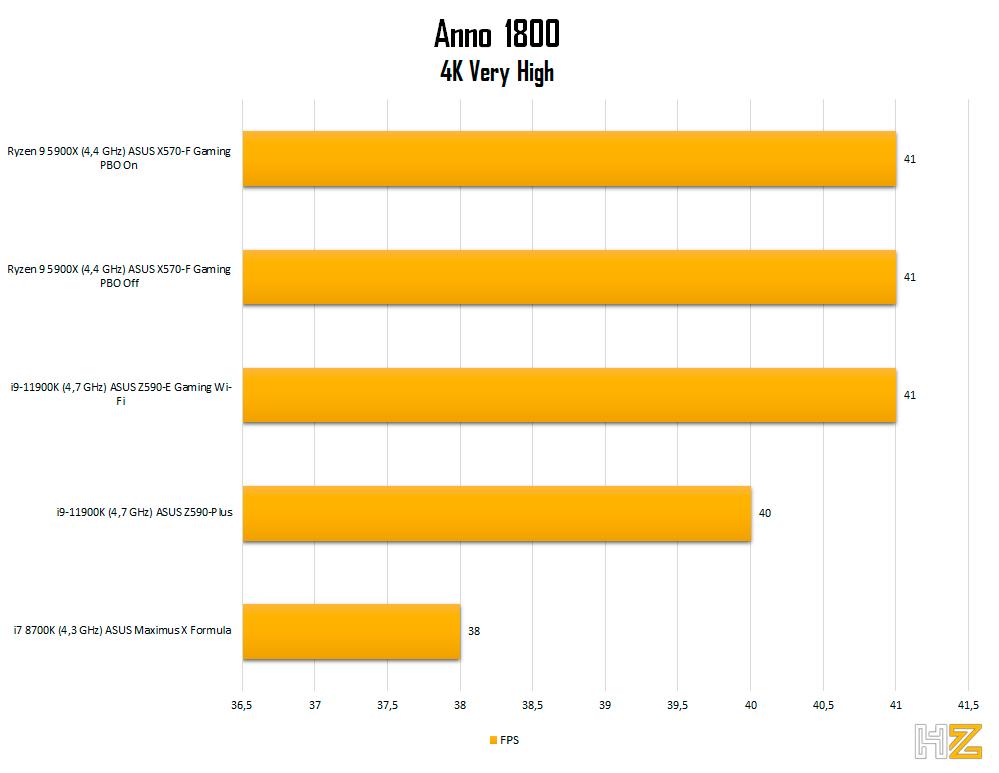 5900X-Anno-1800-4k