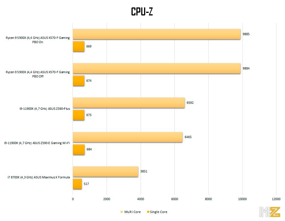 5900X-CPUZ-cpu