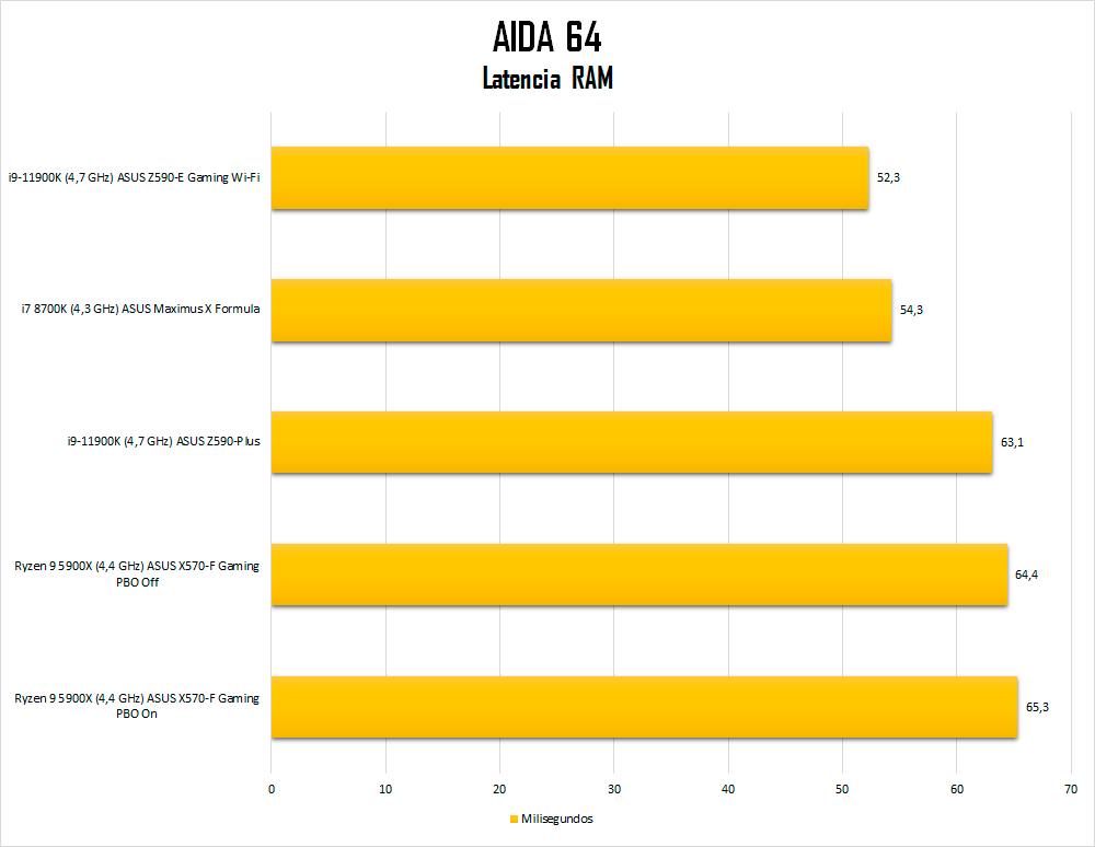 5900X-aida64-ram