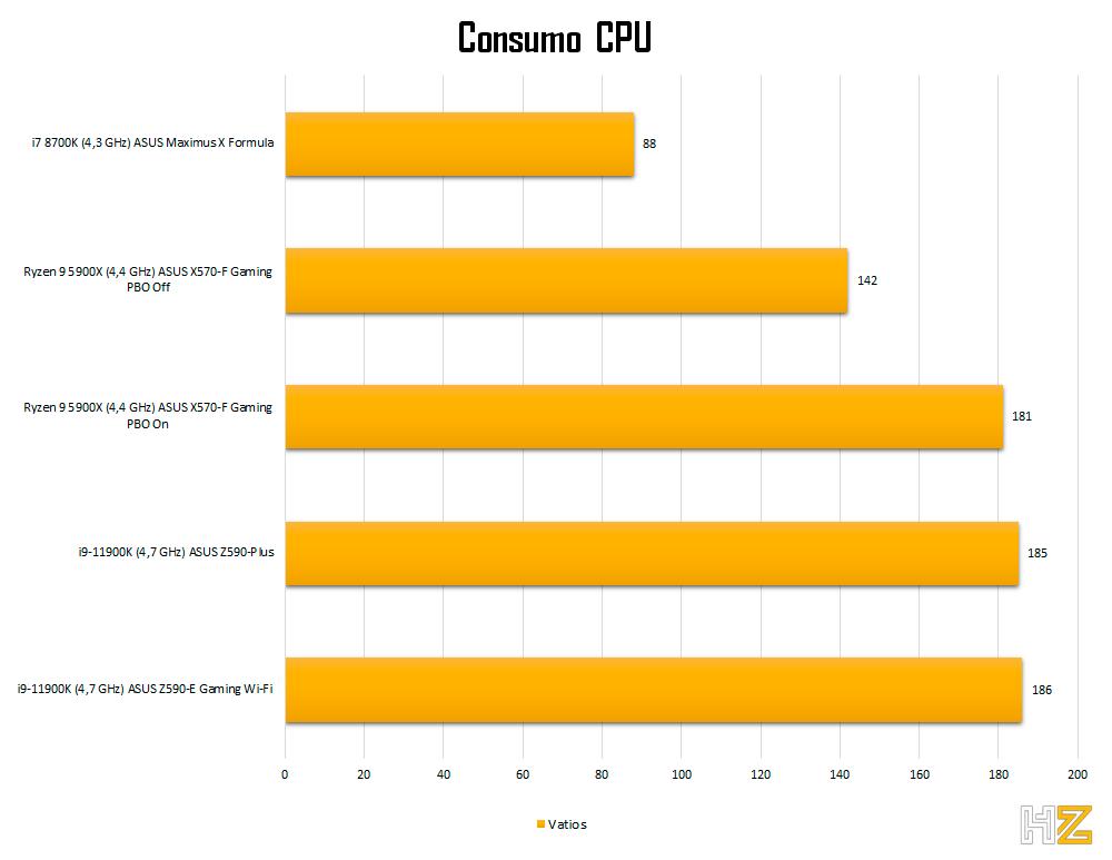 5900X-consumo-cpu