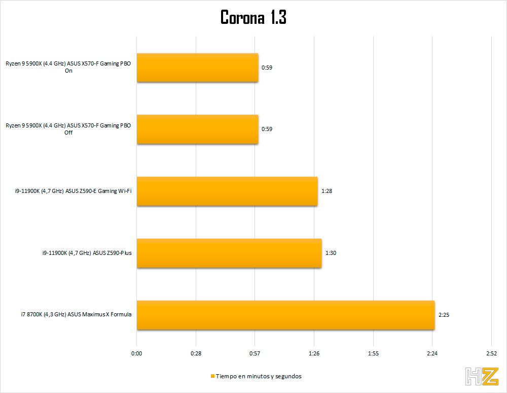 5900X-corona-cpu