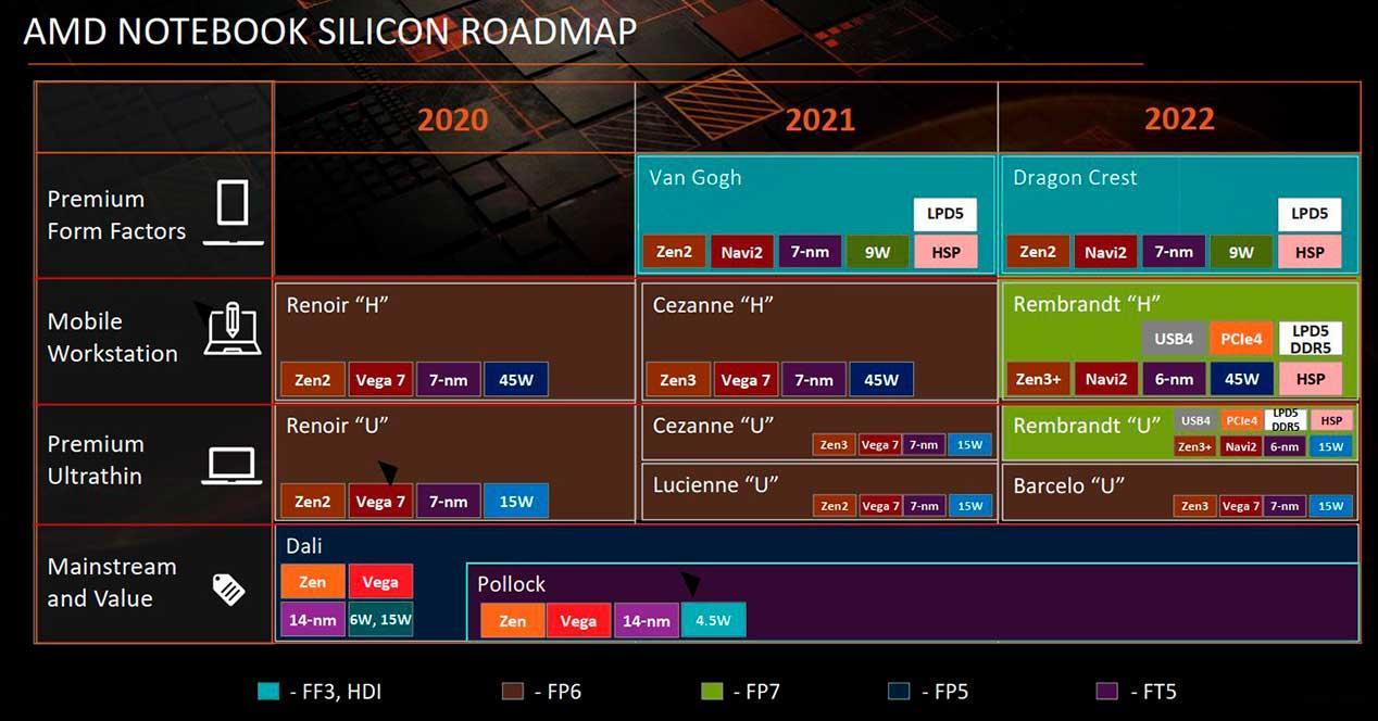 AMD-Notebook-Roadmap