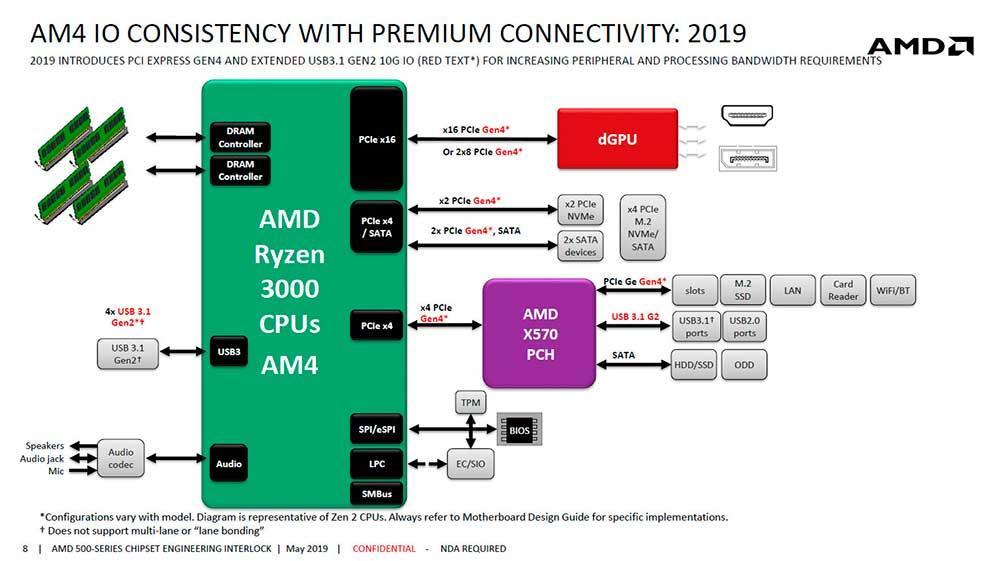 AMD_X570_Diagram