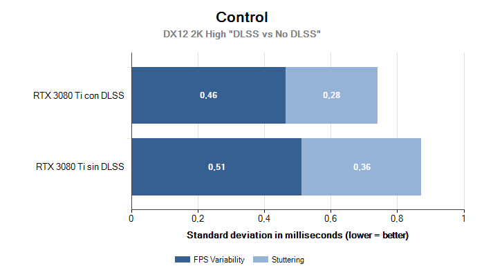 Control 2K Variability Stuttering