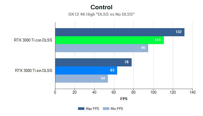 Control 4K MinMax