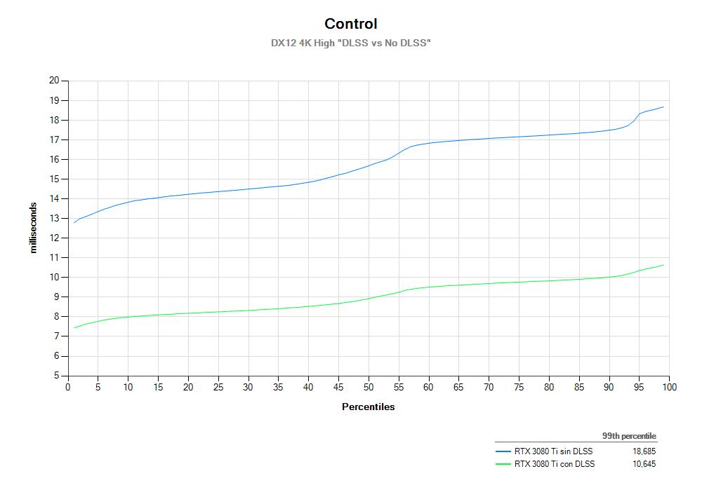 Control 4K Percentiles