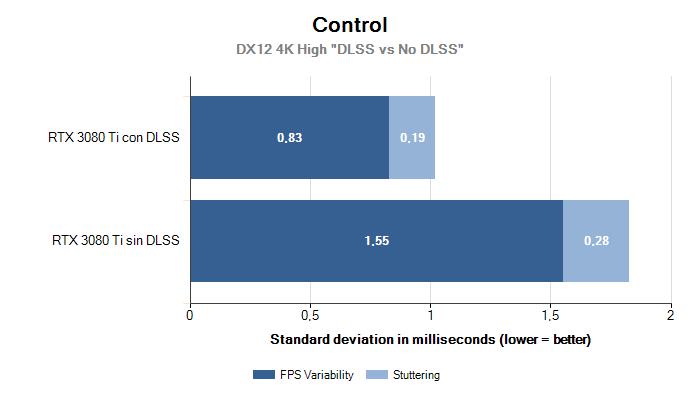 Control 4K Variability Stuttering