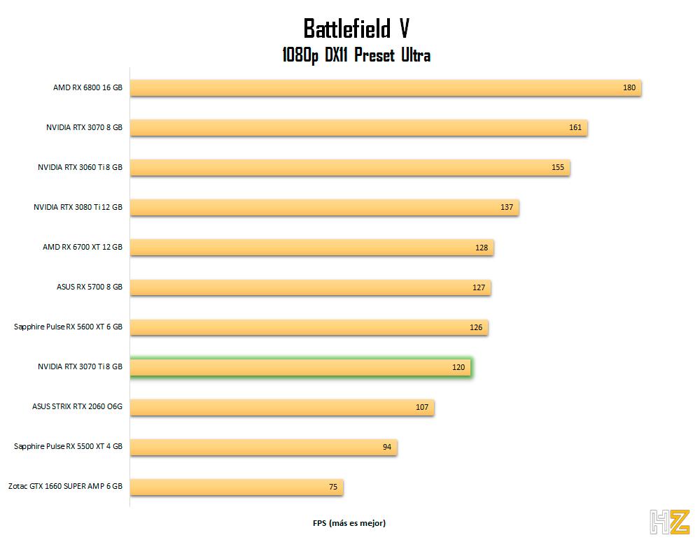 NVIDIA-RTX-3070-Ti-8-GB-BFV-1080p