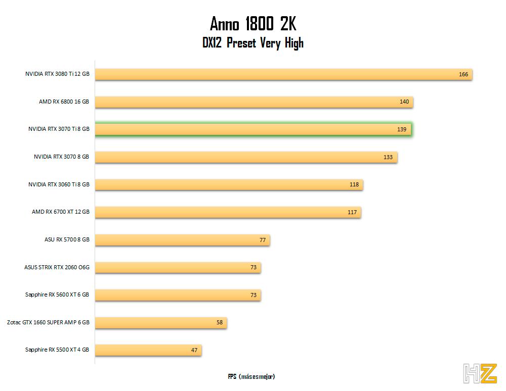 NVIDIA-RTX-3070-Ti-8-GB-anno-2k