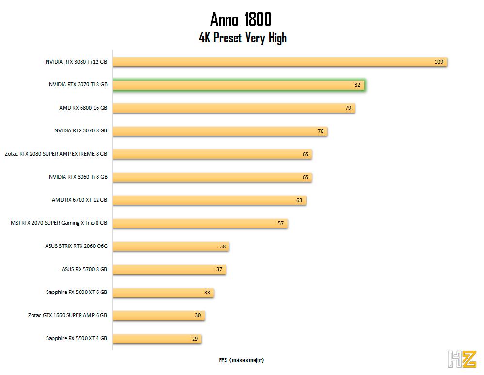 NVIDIA-RTX-3070-Ti-8-GB-anno-4k