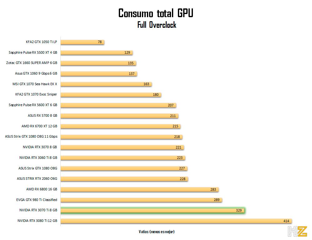 NVIDIA-RTX-3070-Ti-8-GB-consumo-oc