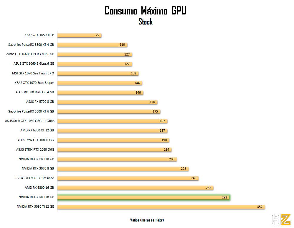 NVIDIA-RTX-3070-Ti-8-GB-consumo-stock