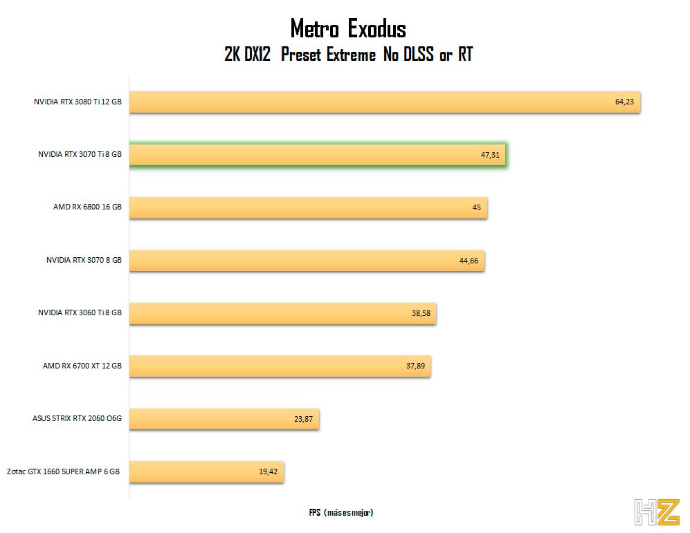 NVIDIA-RTX-3070-Ti-8-GB-metro-2K