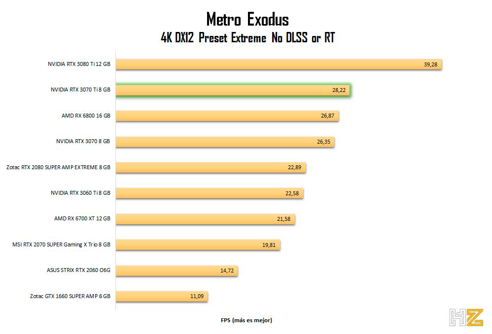 NVIDIA-RTX-3070-Ti-8-GB-metro-4K